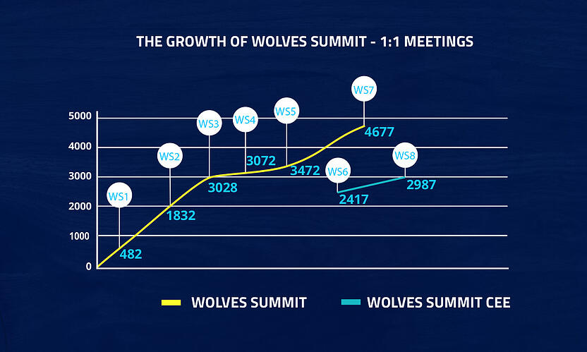 business matchmaking Wolves Summit