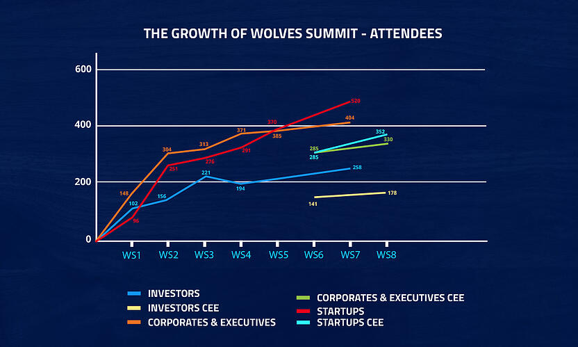 conference for corporates, startups and investors - Wolves Summit