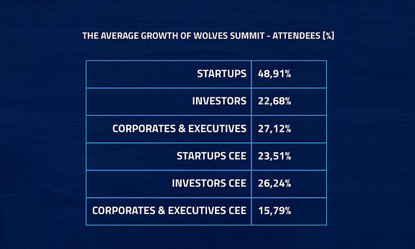 conference for startups, investors and corporations - growth of attendees