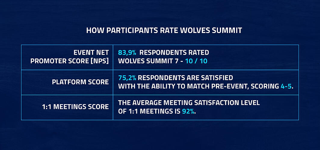Wolves Summit Opinions