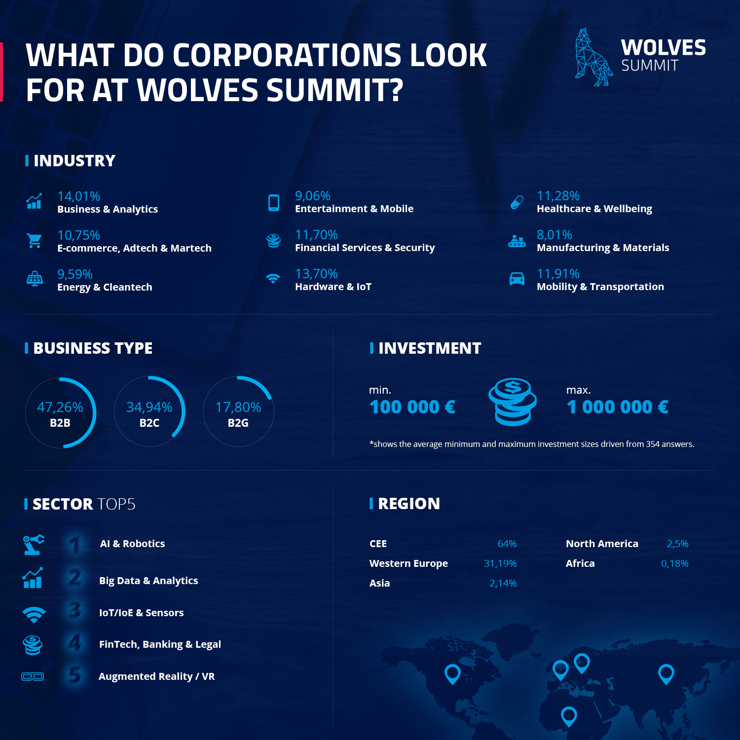 Wolves Summit corporations