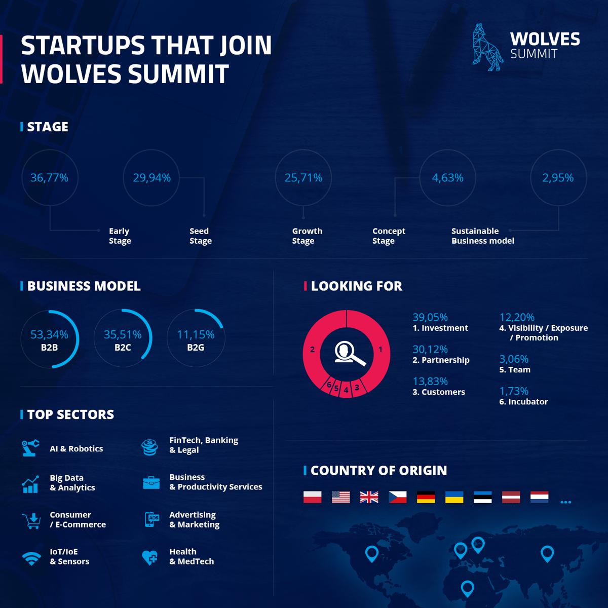 Wolves Summit startups